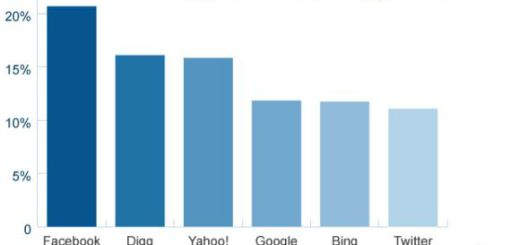 Facebook readers are more loyal