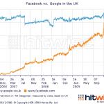 google vs facebook christmas uk