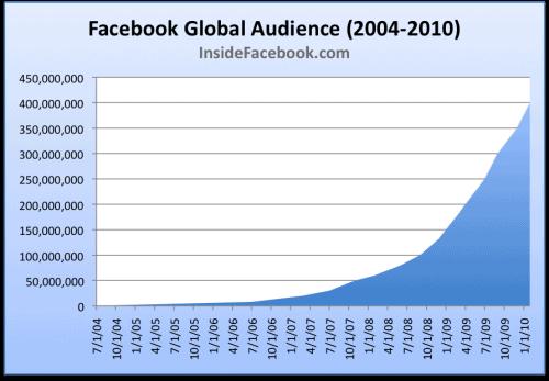 Facebook 400 Million