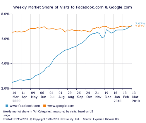 Facebook-tops-Google