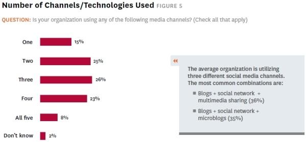 social-media-survey-2