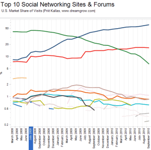 top-10-social-networks