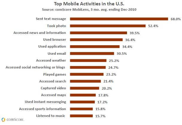 US mobile activities 2010