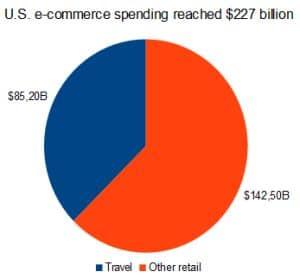 US online spending 2010