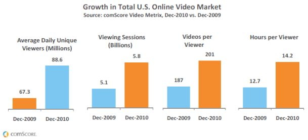US online video usage 2010