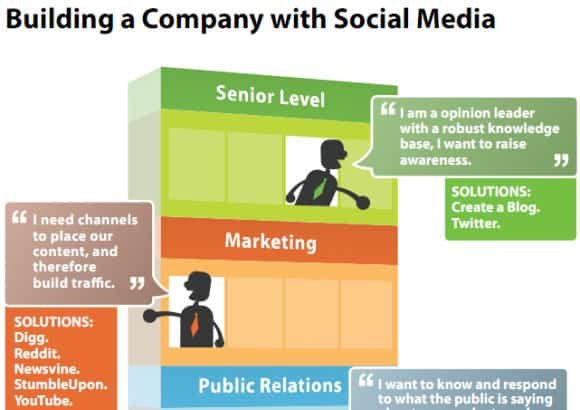 01-Building-a-Company-with-Social-Media