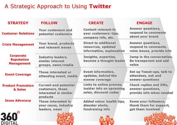 06-Twitter-PR-Strategy