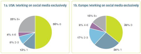 social-media-employees