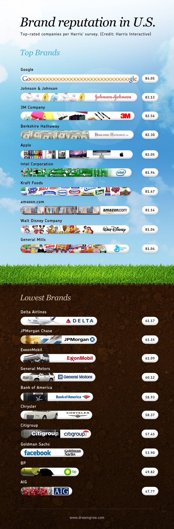 Global top brands 2011 RQ