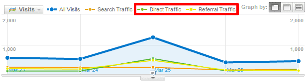 twitter referral direct traffic