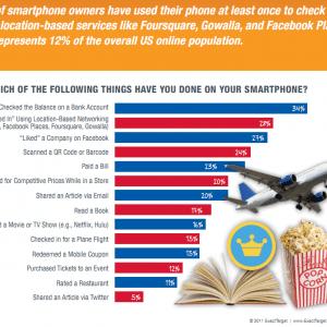smartphone social media usage statistics