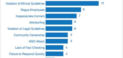 causes of social media crises