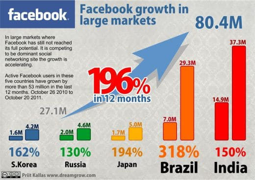 Facebook growth social media trends 2012