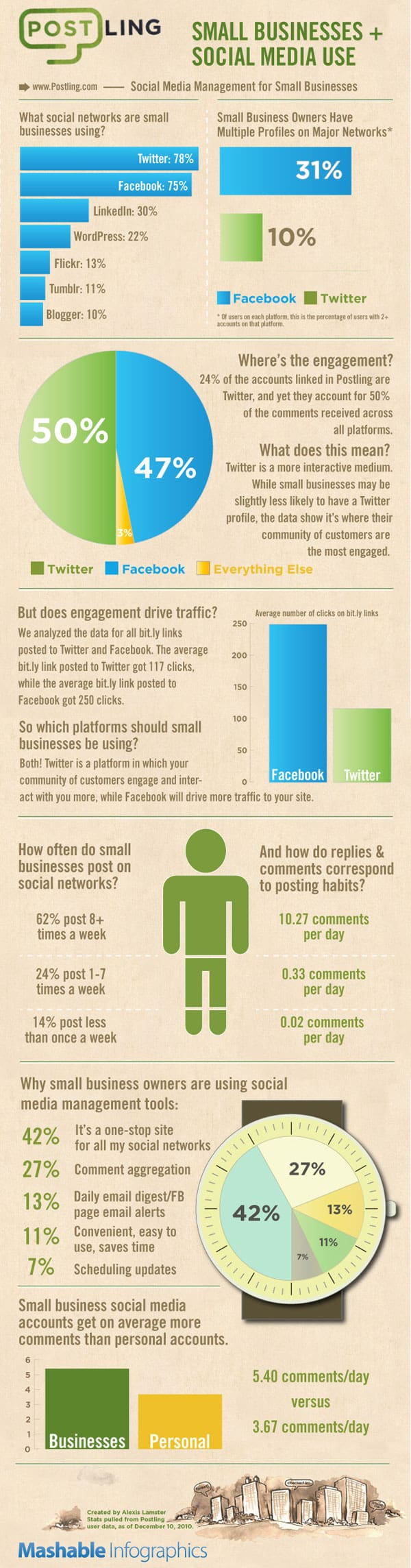 Small businesses and social media use