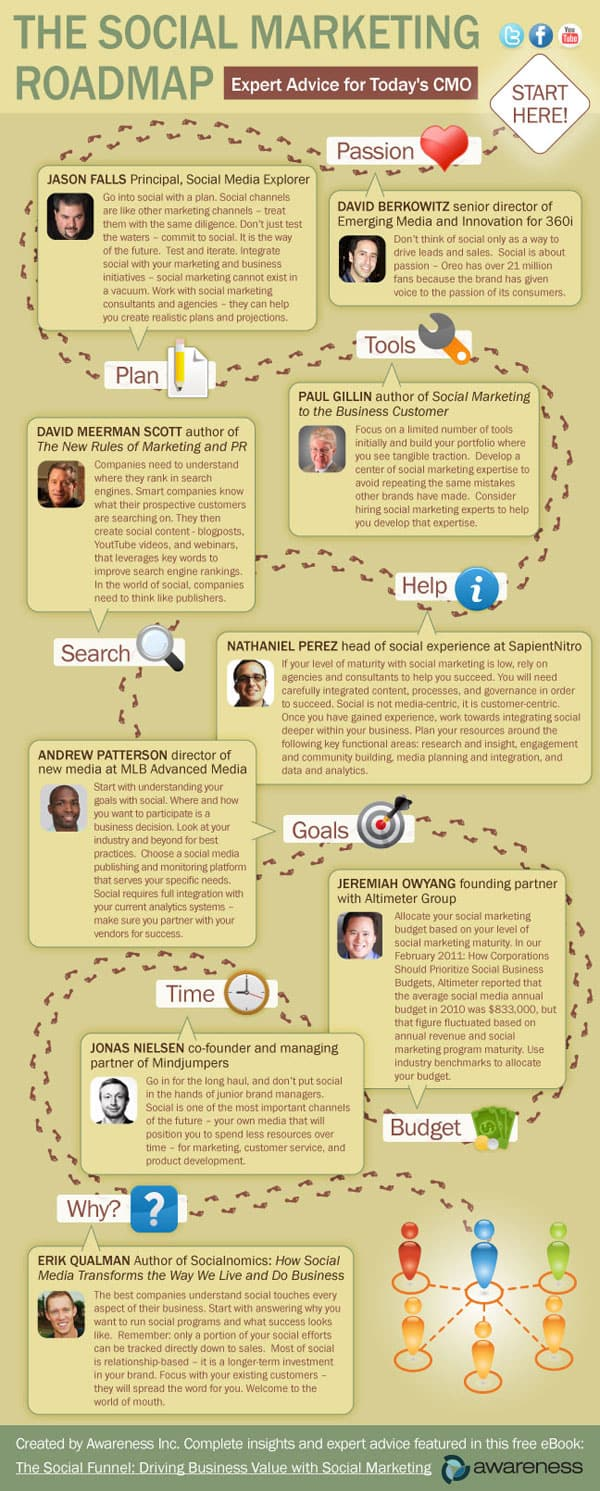 Infographic: The Social Marketing Roadmap