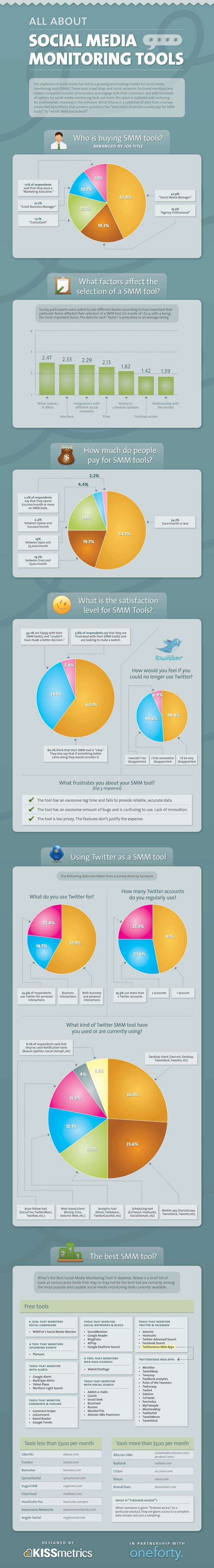social media monitoring tools infographic 9 Social Media Infographics You Must See
