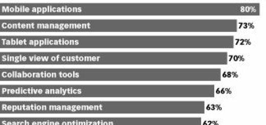 Social-Media-Top-Marketing-Priorities