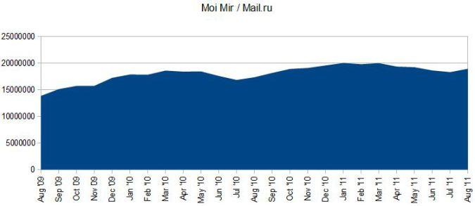 moimir stats 675x293 Social Media in Russia