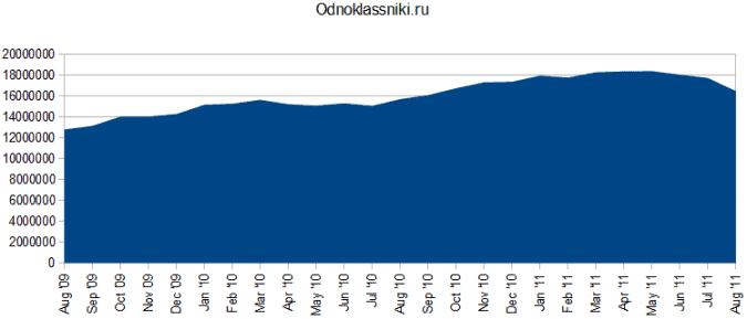 odnoklassniki stats 675x289 Social Media in Russia