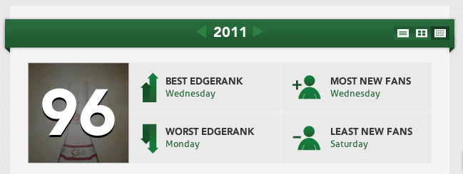 EdgeRank Checker