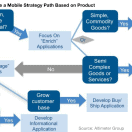 Mobile Strategies for Retailers