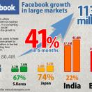 facebook-statistics-2012-may