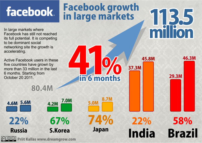 facebook statistics 2012 may 675x477 Facebook Statistics 2012: Taking Over the World