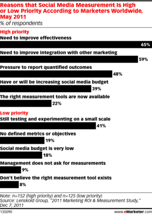 PILT1 300x421 Experts Discuss The Most Common Mistakes In Measuring Social Media ROI