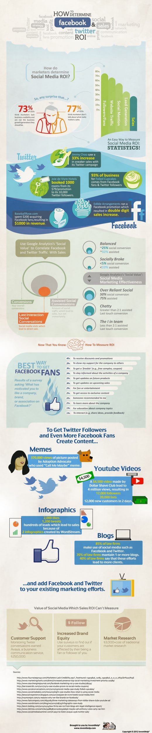 Facebook & Twitter Social Media ROI [INFOGRAPHIC]