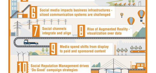 TwinEngine Social Media Marketing trends 2013