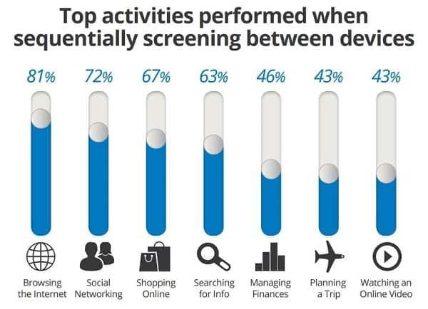 top-activities-sequentially-between-devices