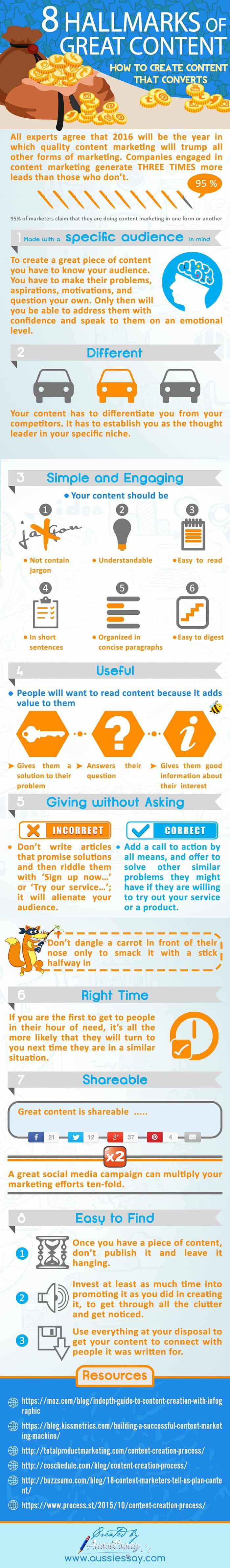 great content infographic