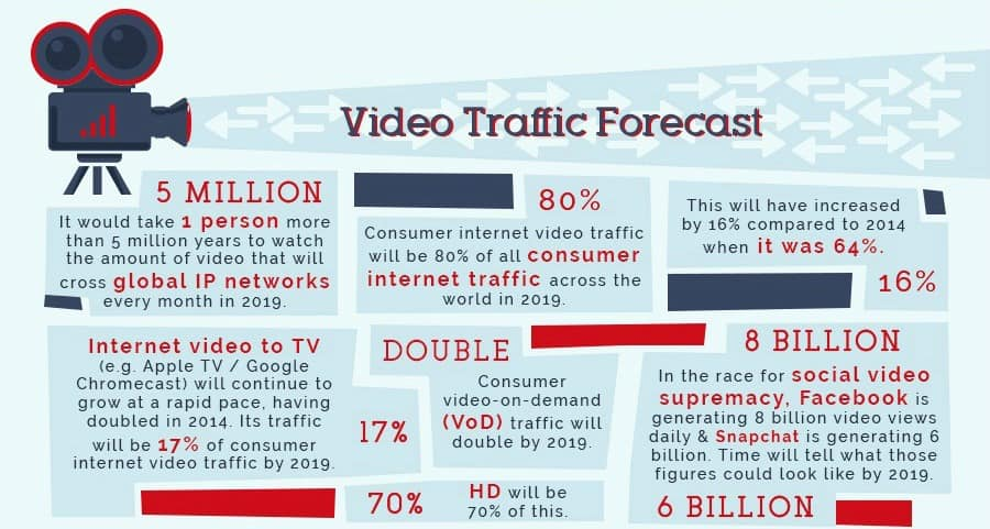 video-infographic-forecast