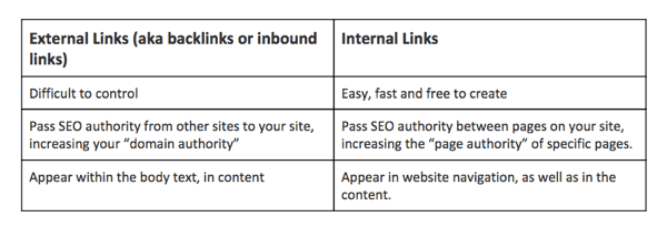 internal-external-links-seo