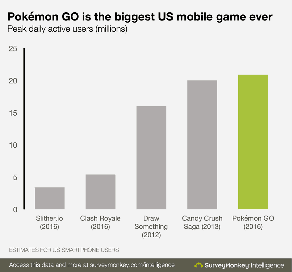 pokemon-go-user-data