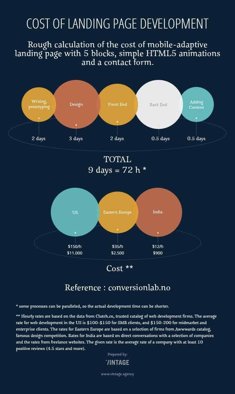 web-design-cost