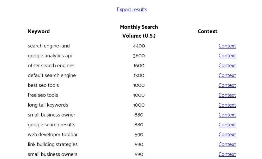 reddit keyword results