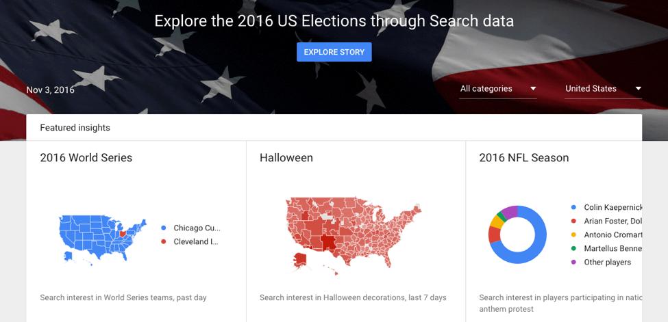 content opportunities google trends