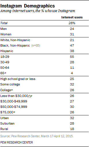 instagram demographics