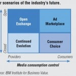 Four scenarios of the industry's future