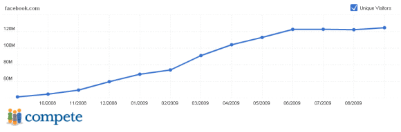 Facebook growth 2009