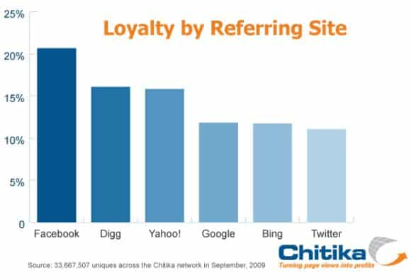 facebook readers more loyal The Most Loyal Traffic Comes from Facebook