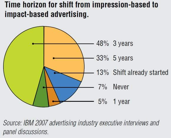 Time horizon for shift from impression-based to impact-based advertising.
