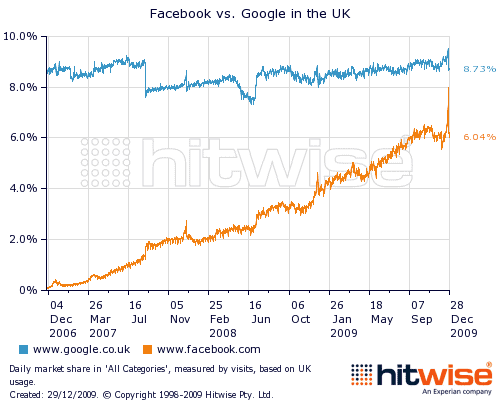 google vs facebook christmas uk