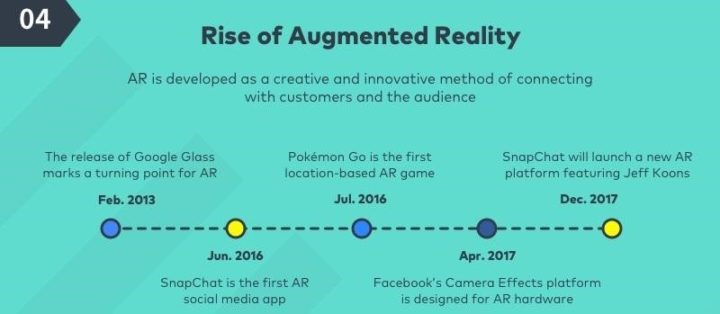social media marketing trends augmented reality