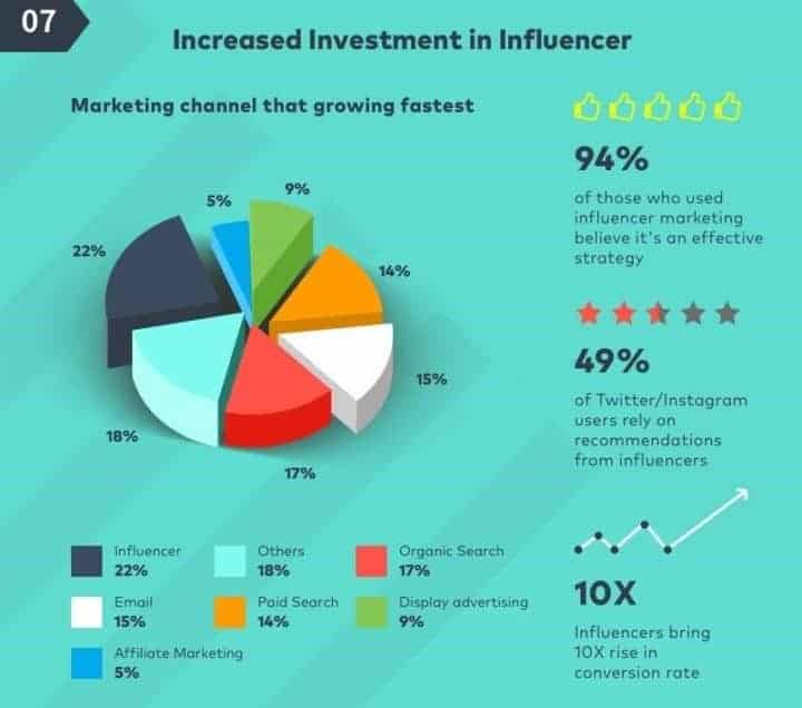 social media marketing trends influencers