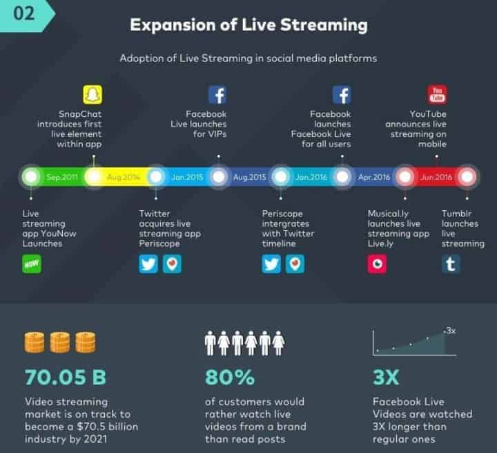 social media marketing trends live streaming