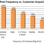 blog-post-frequency-vs-customer-acquisition-hubspot