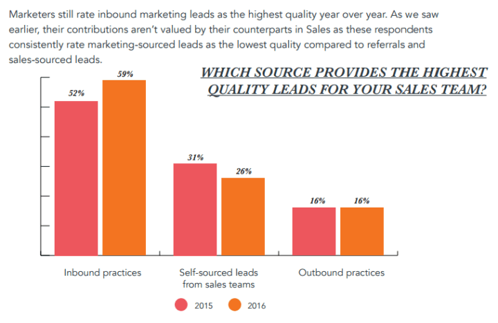 inbound marketing lead quality
