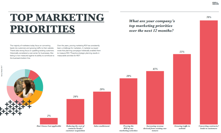 inbound marketing top priorities